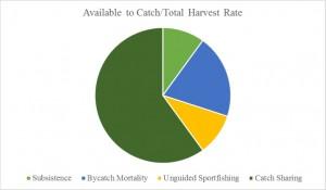 CATCH Chart 2