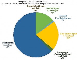 Halibut Pie Chart